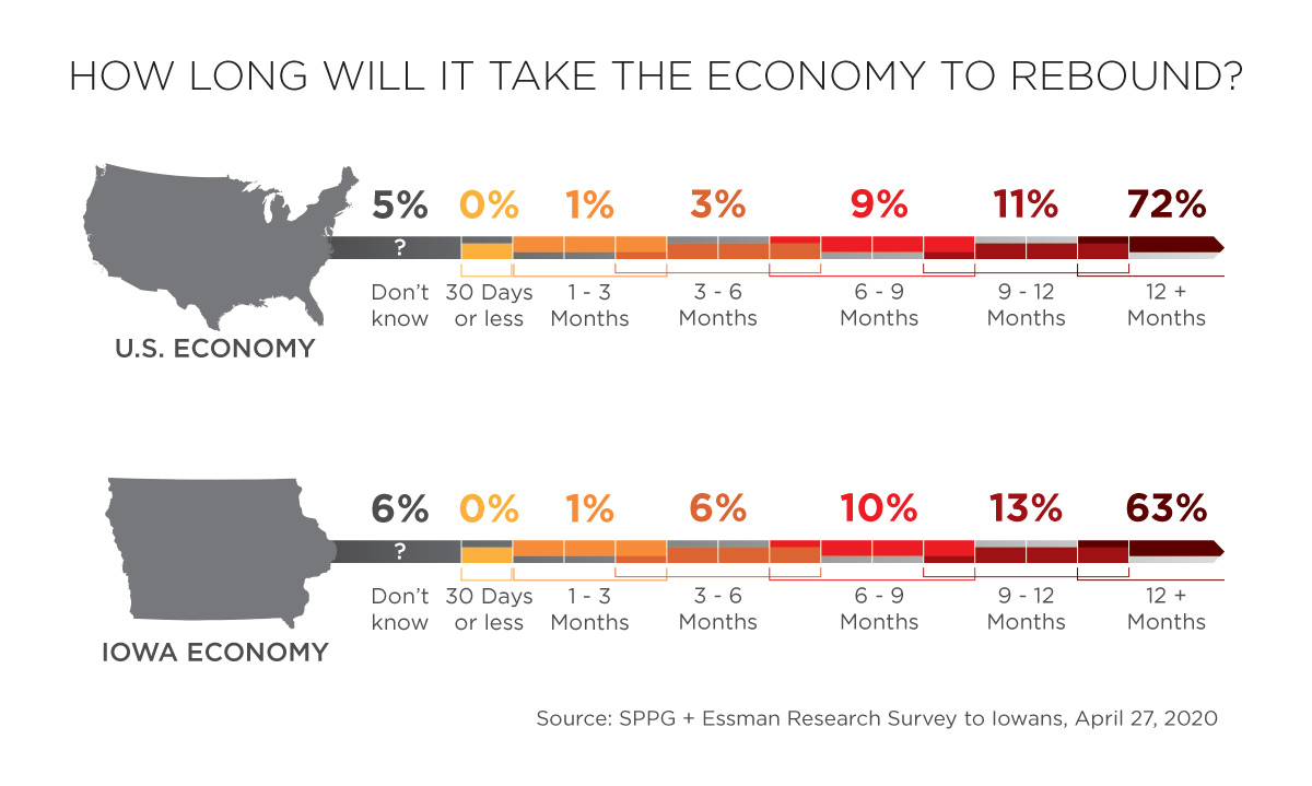 How long will it take the economy to rebound?