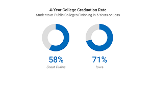 Inside the U.S. News Ranking: Iowa top 10 in college and Pre-K-12 (Part 1)